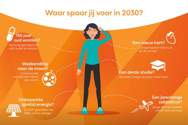 Waar spaar jij voor in 2030